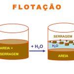 Separação de misturas heterogênea: Flotação