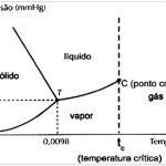 Entendo o diagrama de fases