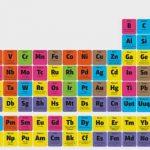 Cinco Curiosidades sobre os Elementos da Tabela Periódica