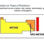 Os metais, os não-metais e os semimetais