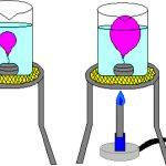 Temperatura dos Gases